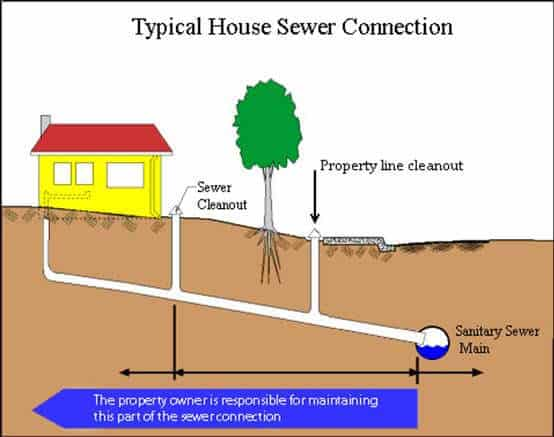 Residential sewer service nj sewer services nj sewer for Residential sewer systems