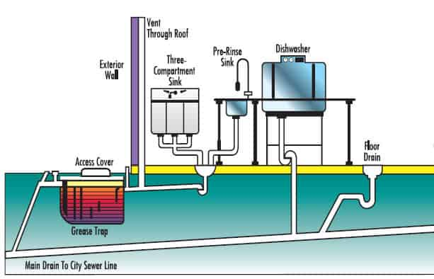 Grease Trap Installation | Grease Trap Repair