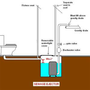 Repairing A Sewage Ejector Pump In NJ: Professional Solutions For Common  Problems