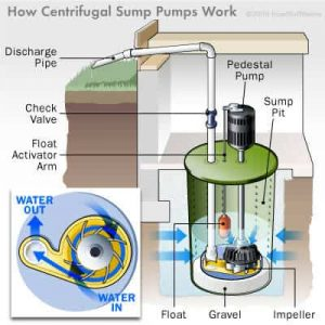 submersible sump pump installation nj
