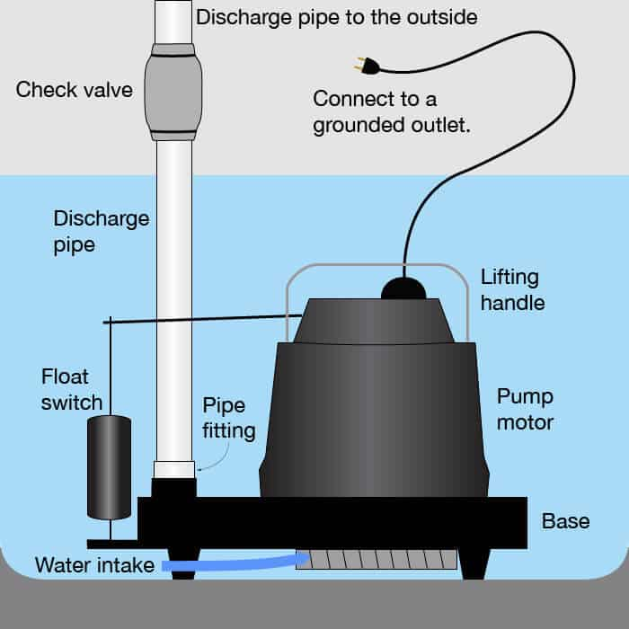 broken-sump-pump-repair