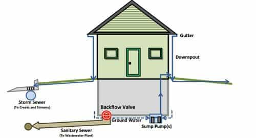 sewer-backflow-preventer-company-nj