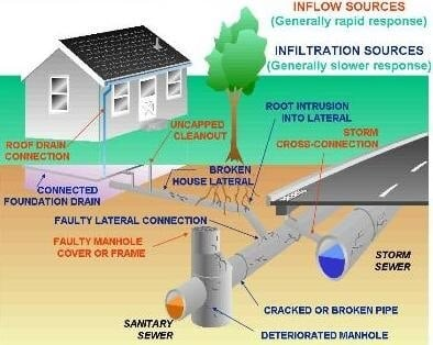 sewer-pipe-connection-repair-nj