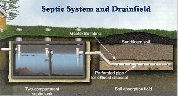 convert-septic-system-to-city-sewer-main-connection