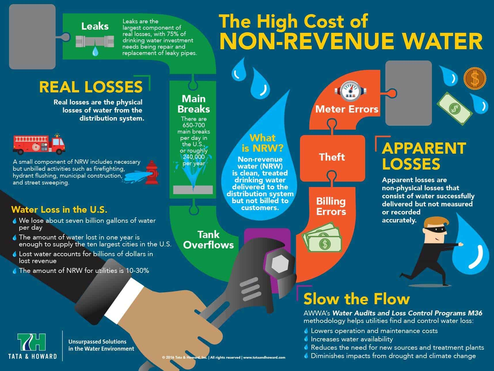 main_water_leak_infographic
