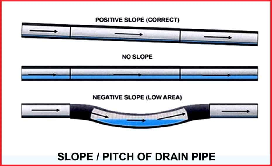 Back-Pitched-slope-of-sewer-pipe